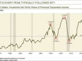 David Rosenberg: These Five Indicators Indicate That We Are at a Cyclical Peak