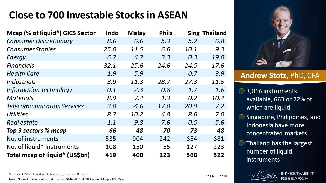 Investable Stocks In ASEAN