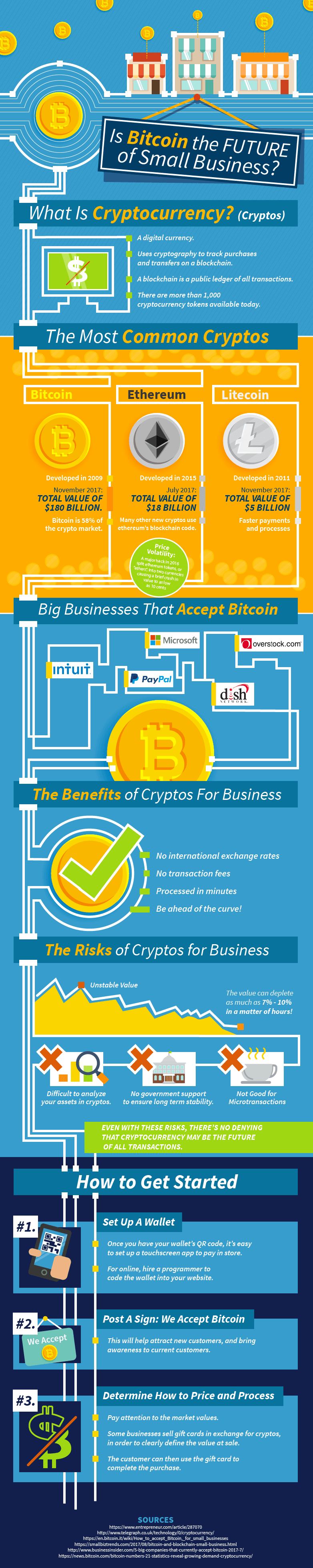 Is Bitcoin The Future Of Small Business