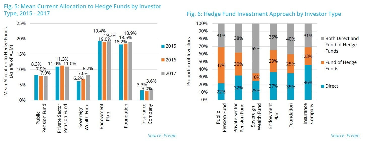 Know Your Investor