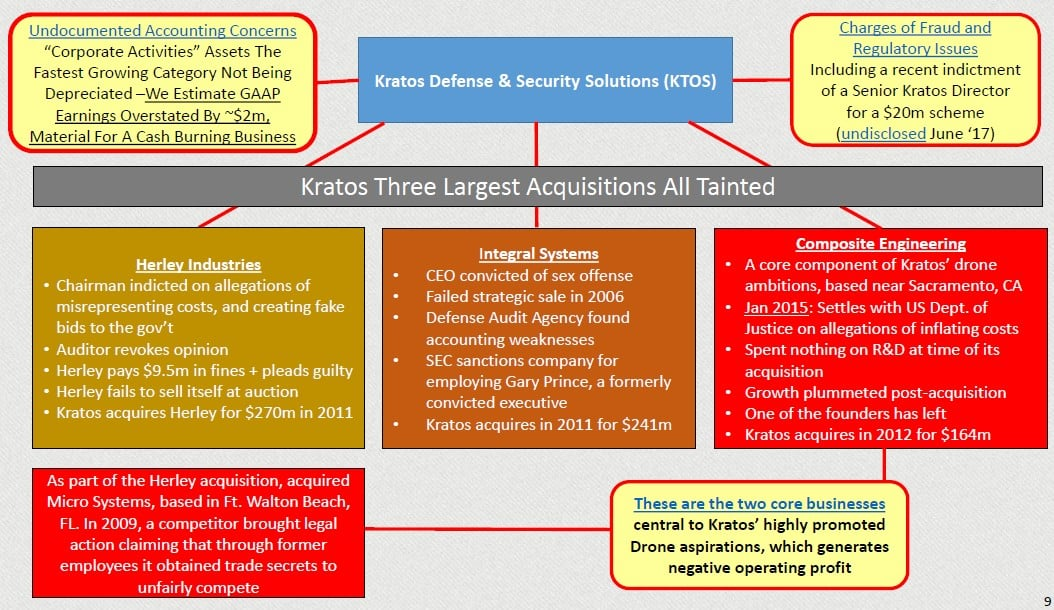 Kratos Defense & Security Solutions, Inc (KTOS)