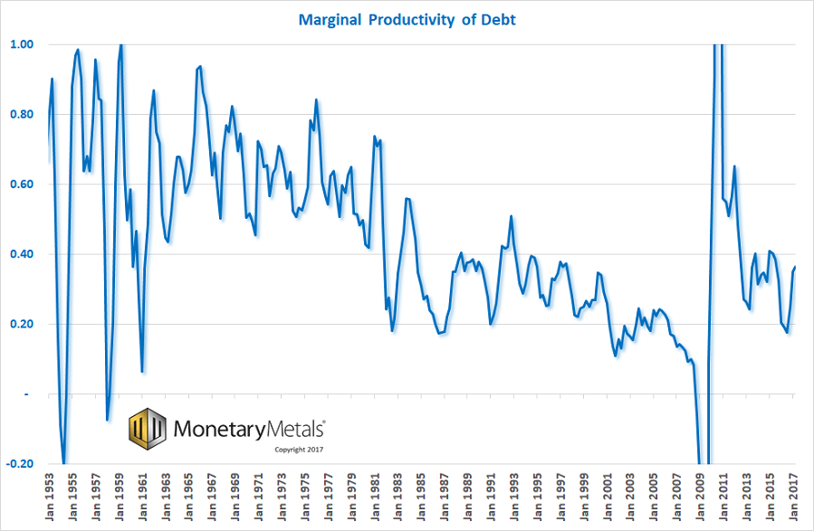 Marginal Productivity Of Debt