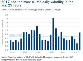 Market Volatility, Rising Interest Rates And What's Next