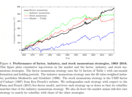 Momentum Everywhere, Including In Factors