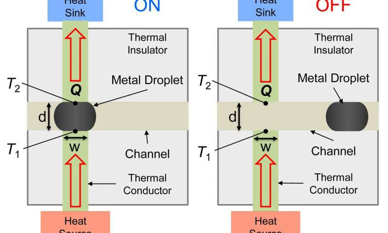 Heat Switch For Electronics