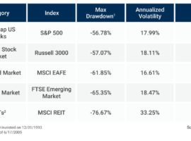 The True Cost Of Passive Index Funds