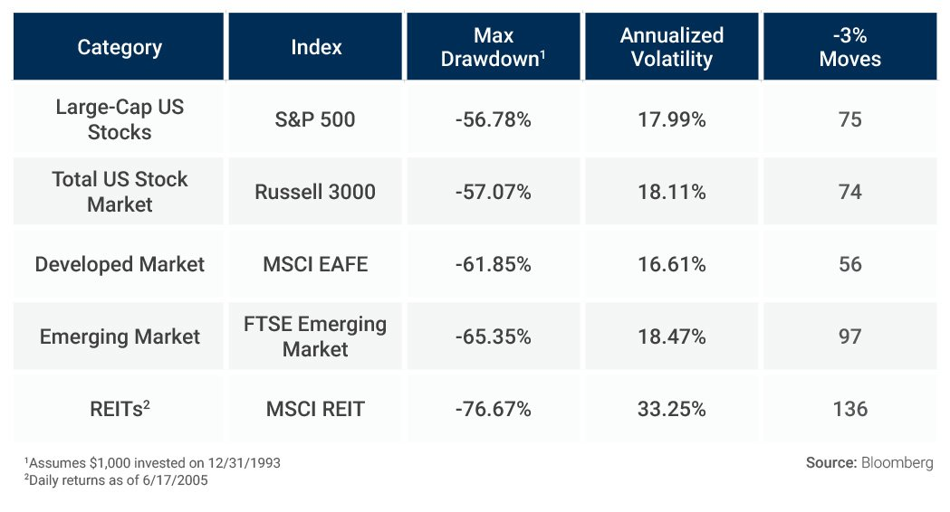 Passive Index Funds