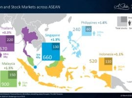 Population And Stock Markets Across ASEAN