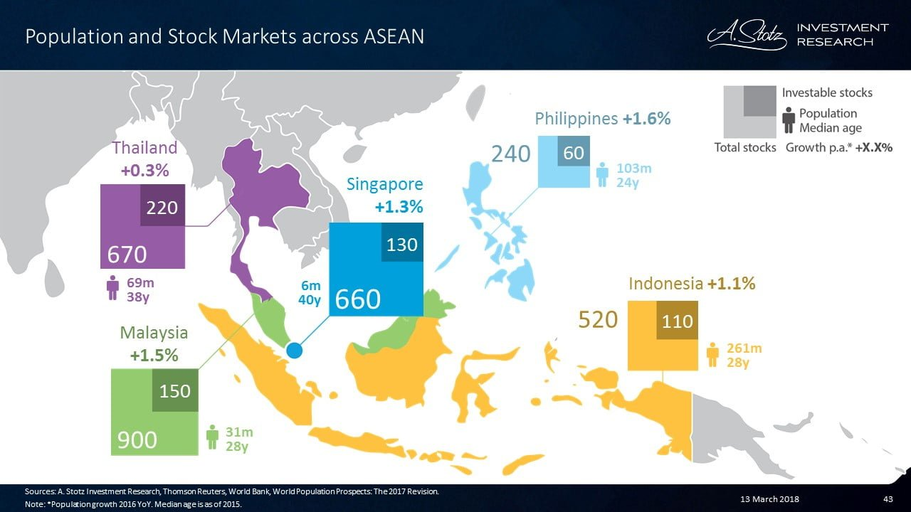 Population Stock Markets ASEAN