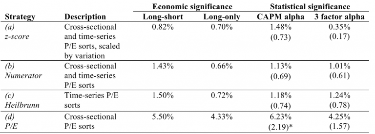 Relative-Value Strategies Systematic Value Investing Strategies