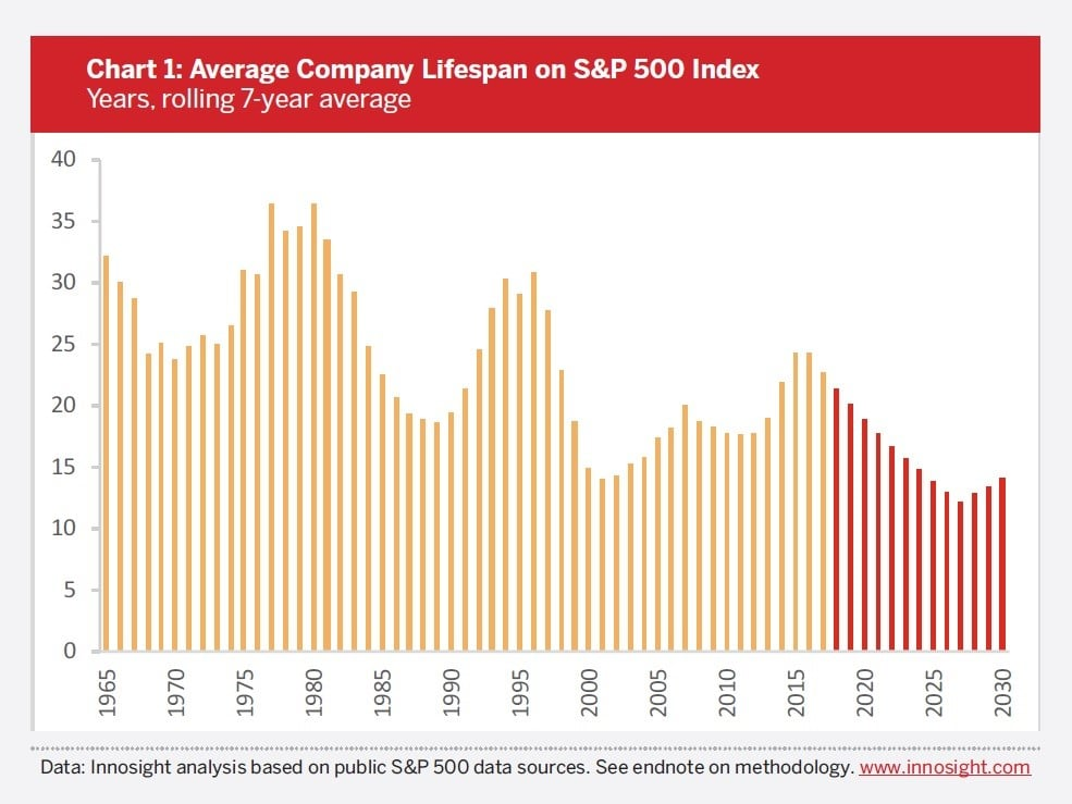 S&P 500 The Best Investment