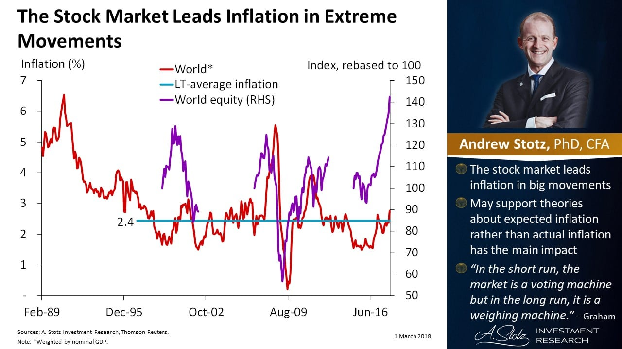 Stock Market Leads Inflation
