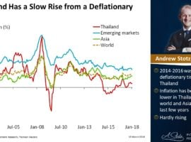 Thailand Has A Slow Rise From A Deflationary Period