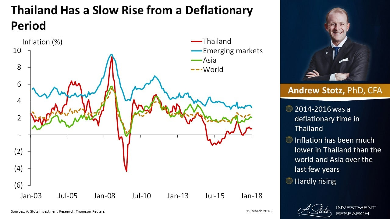 Thailand Deflationary