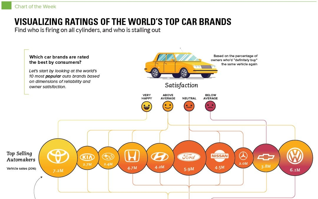 Car Brands Starting With F >> Visualizing Ratings Of The World S Top Car Brands