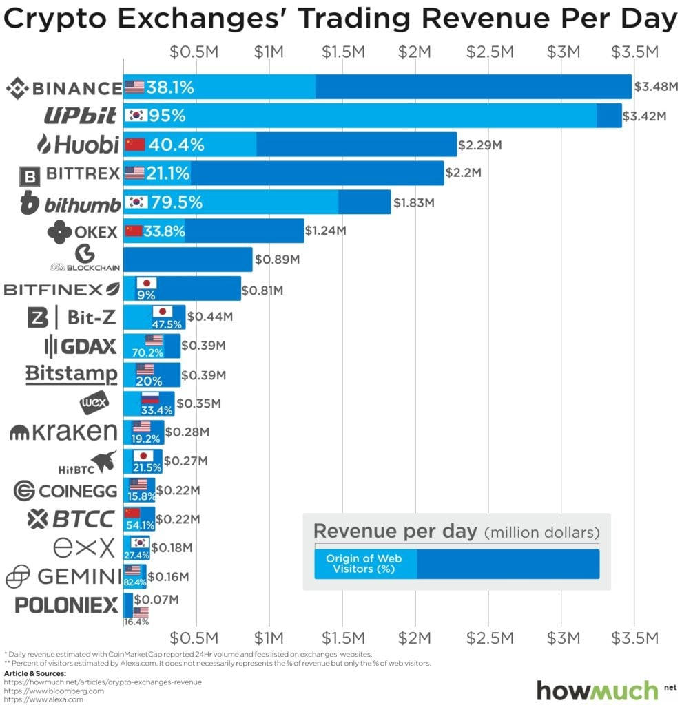 Top Crypto Exchanges