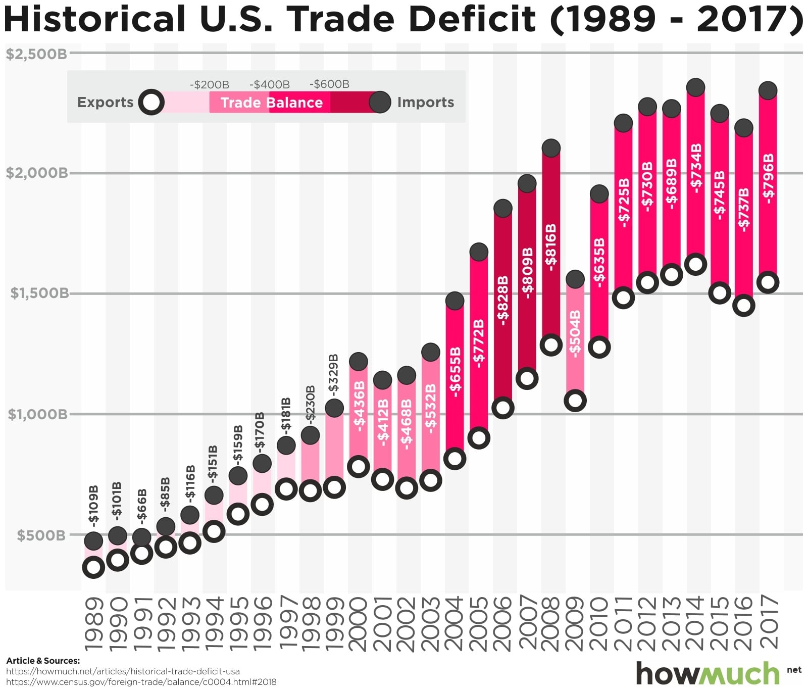 Visualizing Thirty Years Of The U S  Trade Deficit In One Graph