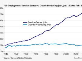6 Americans Produce Services For Every Worker Producing Physical Products