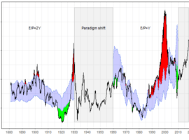 Is The US Stock Market Overvalued? Depends On Which Model You Ask