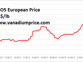 Vanadium Pentoxide Is Up 55% In 2018 And Investors Have Hardly Noticed