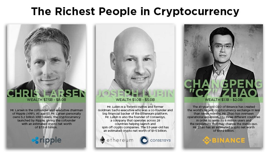 Wealthiest People In Crypto F