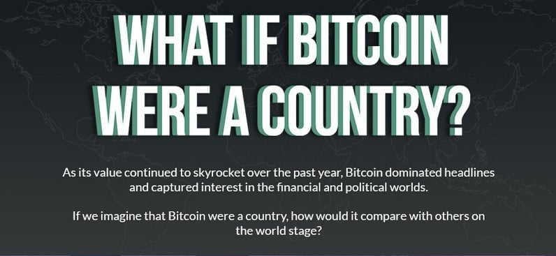 What If Bitcoin Were A Country