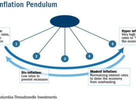 The Inflation Pendulum: A CIO's Perspective