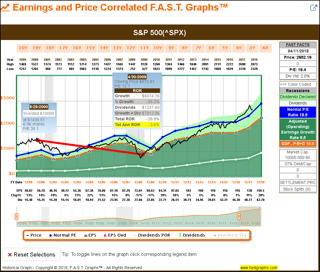 Introduction This is the third of a five-part series presenting 50 dividend growth stocks that I have screened for current fair value. With this article I will be covering 10 additional dividend growth research candidates with moderate to higher yields in addition to the initial 20 that I presented in part 1 found here and part 2 found here. This will be the last part of this series where I am primarily presenting dividend growth stocks with current dividend yields of 3% or better. As I have been moving down the dividend yield curve, the reader might notice that both historical and estimated earnings growth and/or cash flow growth will be higher on many of these companies. Therefore, there will be several candidates in this group that I believe can generate above-average total long-term returns in addition to consistent dividend growth. Nevertheless, the future total return will be a function of the relative current valuation in conjunction with each company's earnings and dividend growth potential. The Ying and Yang of Valuation Since this part 3 represents the middle of this five-part series I felt it would be only appropriate to provide insights into the opposite of fair or attractive valuation. On many occasions throughout this series I alluded to finding value in an otherwise generally overvalued market. Therefore, I offer the following earnings and price correlated FAST Graphs on the S&P 500. For those not familiar with FAST Graphs there are three important lines on the graph that I would like to focus the reader's attention on. The first two lines (orange and dark blue) represent important valuation references. The orange line is generated based on a widely accepted formula for valuing a business – or in this case the S&P 500. What's important to note is that the orange line on this graph is calculated as a P/E ratio of 15. To be clear, each year's earnings reported at the bottom of the graph are plotted as a multiple of 15. Therefore, the orange line is a P/