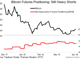 Interesting Charts On Bitcoin, And Other Cryptocurrencies