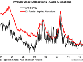 Cash allocations are at  ~20-year lows, typically something you see late cycle – Overall,  it's a brave new world for asset allocators
