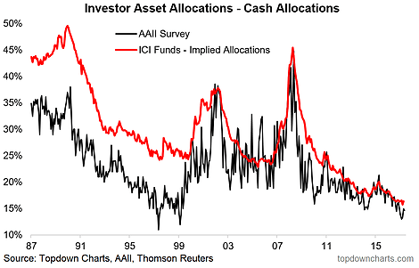 Asset Allocation Trends
