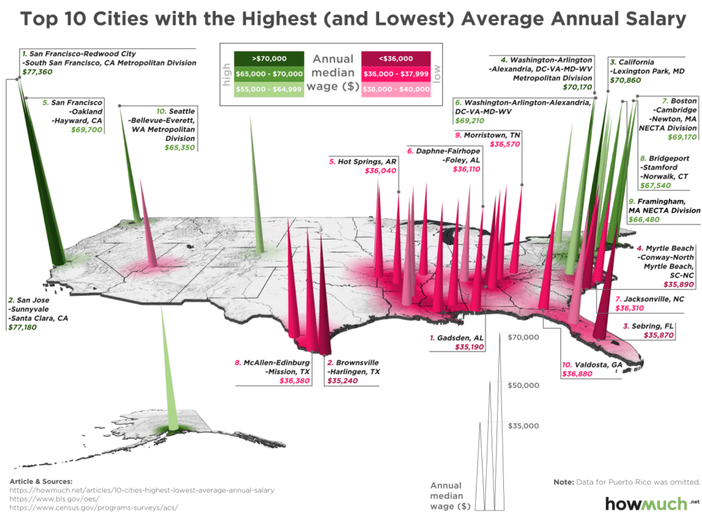 Best And Worst Cities To Make A Living