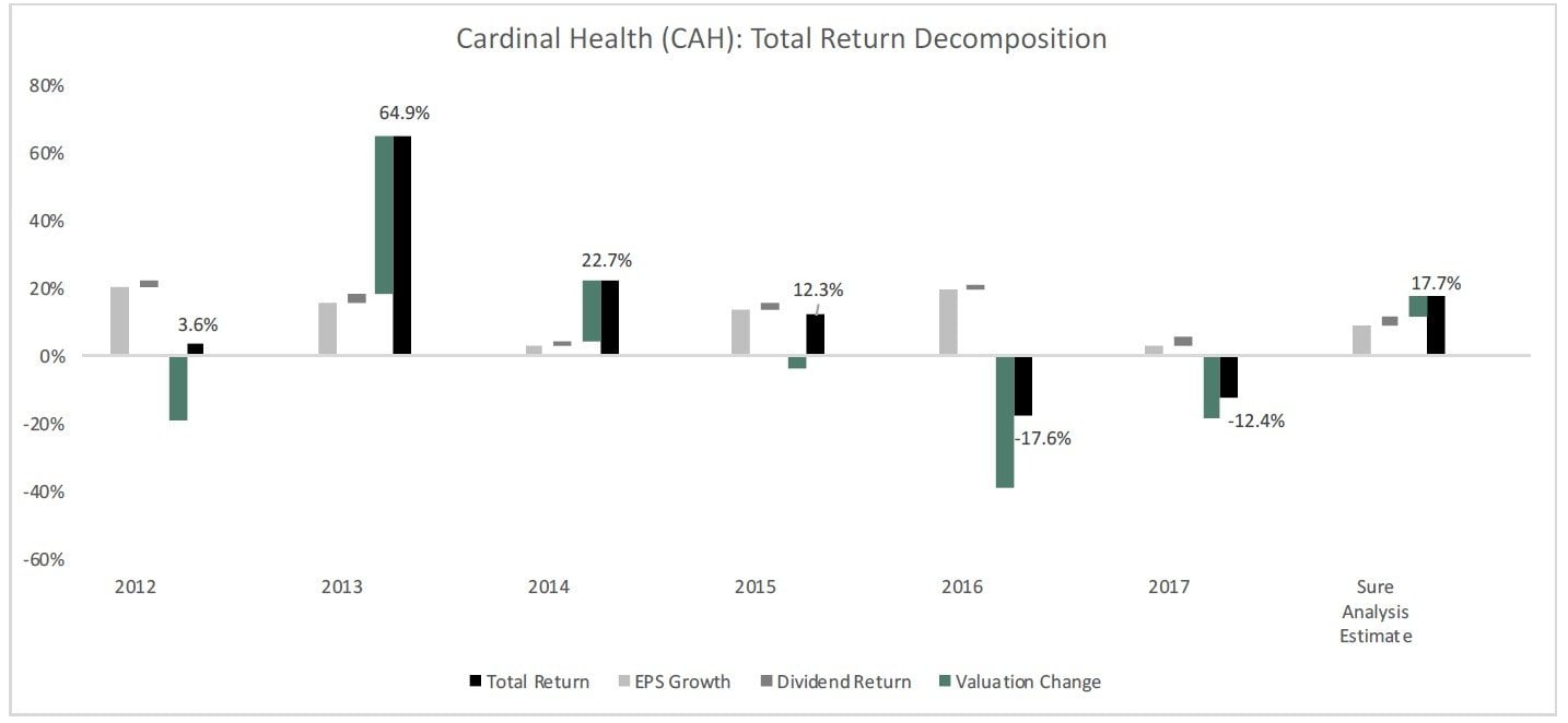 Cardinal Health Inc (CAH) 5