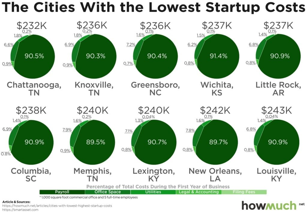 Cheapest And Most Expensive U.S. Cities Startup