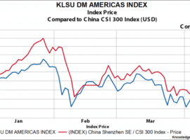 New Lows YTD In Chinese Stocks But Highs In Latin America Equities/Bonds
