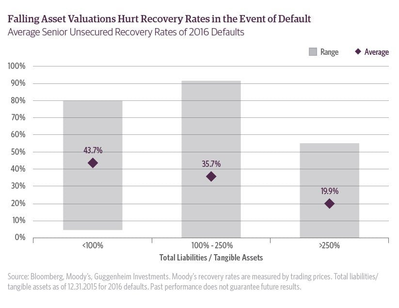 Defaults and Recovery Rates