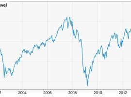 Is 2008 Financial Crisis A Reason To Be Bullish About Future?