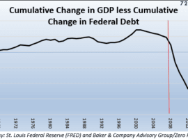 Global Trade And The Unsustainability Of Federal Debt