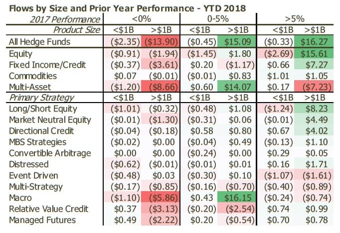 Hedge Funds March 2018
