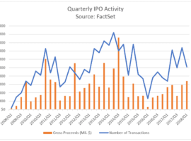 IPO Activity Slows In Q1 2018, But IPOs Are Still Up 50% From A Year Ago