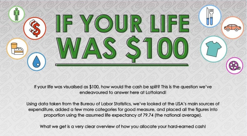 Imagine If Your Life Was $100