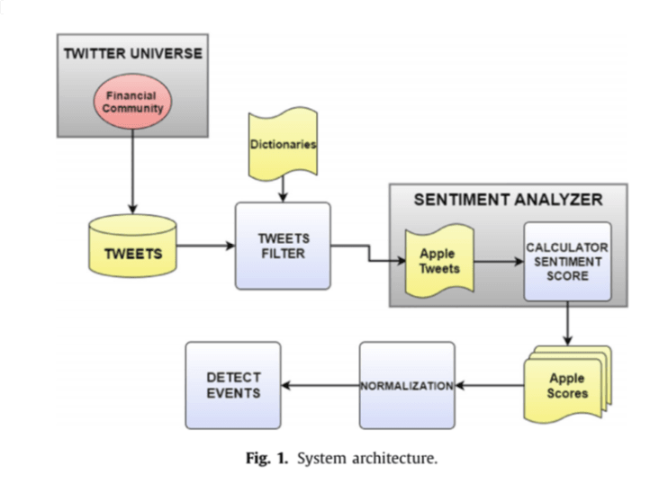 Investment Sentiment Analysis On Twitter