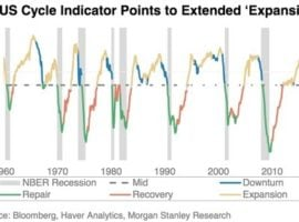 Let Loose The Dogs Of War… How To Navigate Late-Cycle Market Volatility