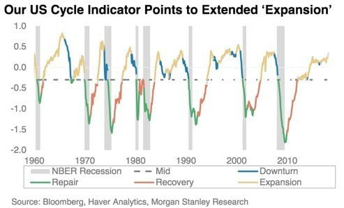 Late-Cycle Market Volatility