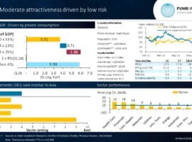 Moderate Attractiveness Driven By Low Risk In Malaysia