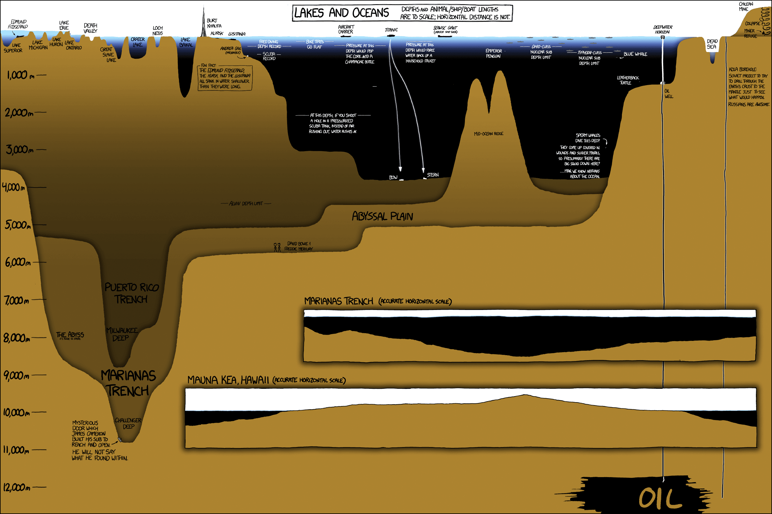 Oceans, Lakes, And Drill Holes