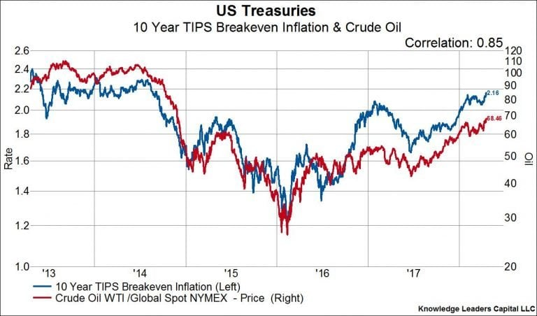 Oil Inflation