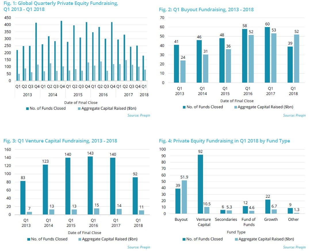 Private Equity & Venture Capital Q1 2018