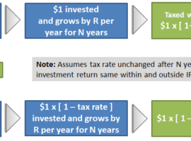 Quantifying The Value Of Retirement Accounts
