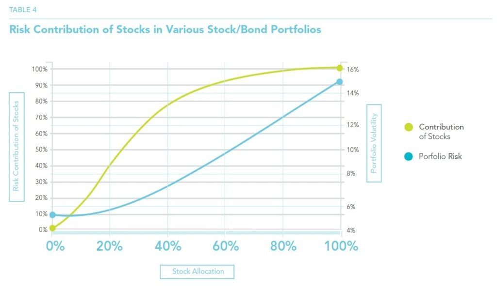 Risk Contribution Of Stocks